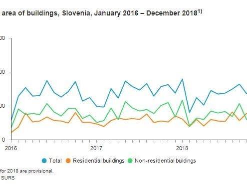 Статистическое управление Словении сообщило, что в 2018 году было выдано 6 388 разрешений на строительство, что на 5% меньше, чем в 2017 году.
