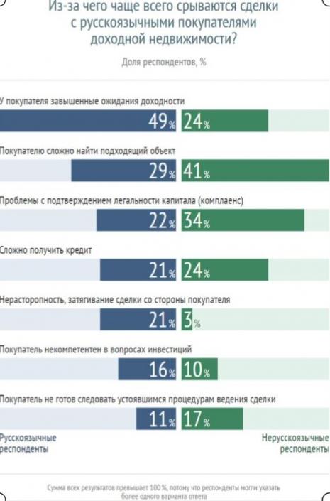 В какую зарубежную недвижимость вкладывались россияне в 2019 году